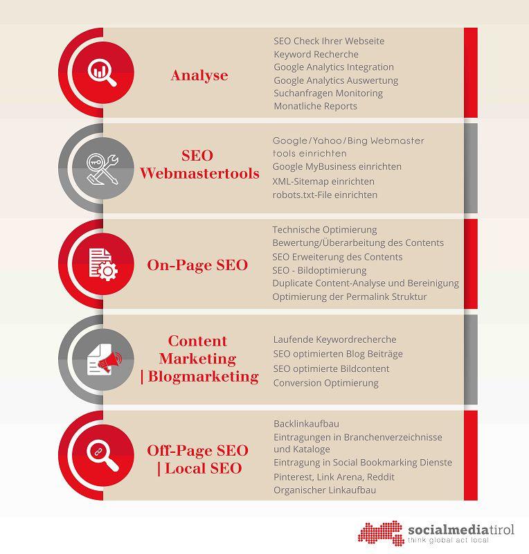 SEO - Suchmaschinenoptimierung social media agentur innsbruck